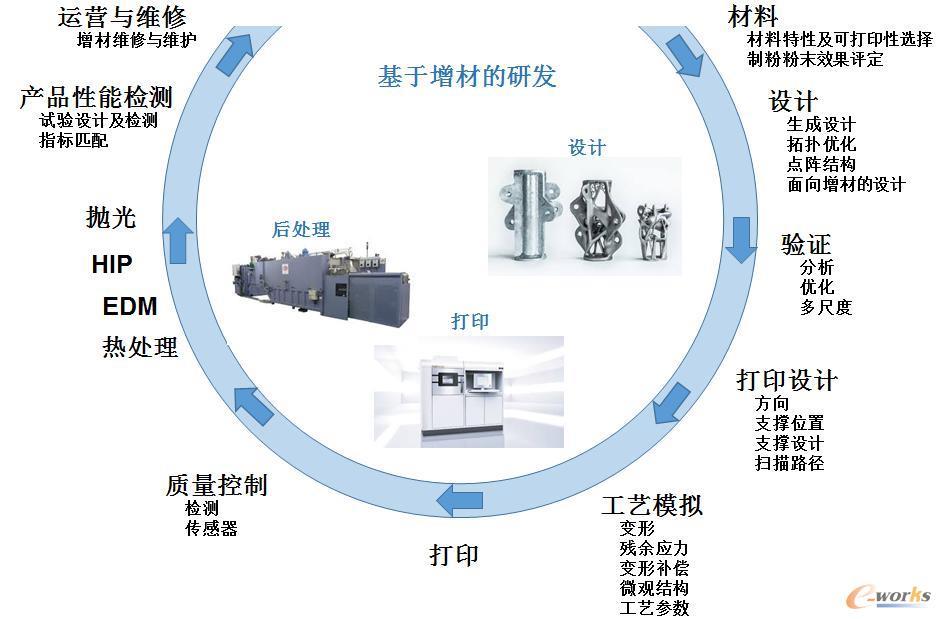 增材制造工艺的研发完整流程