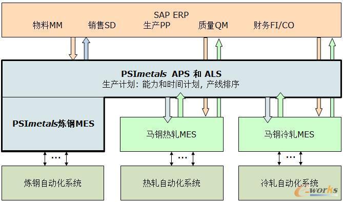 马钢四钢轧一期ERP、MES、计划解决方案蓝图