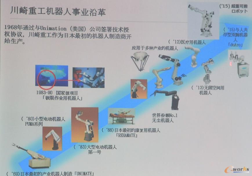 川崎重工机器人历史沿革