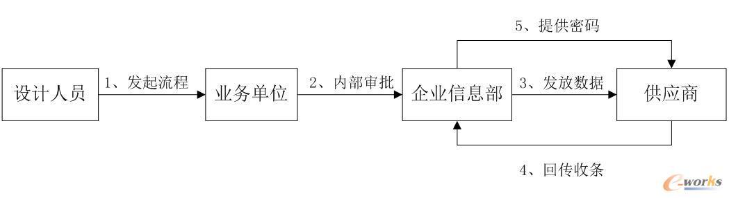 数据发放流程