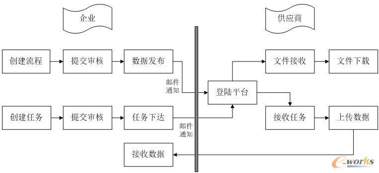 蓝图设计框架