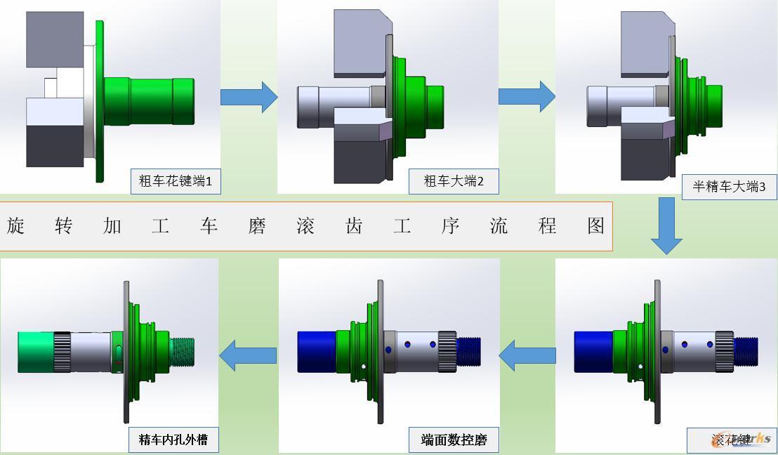 定子轴旋转加工车磨滚齿工序流程图