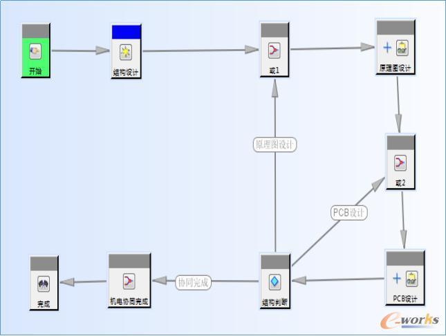 机电协同流程简图