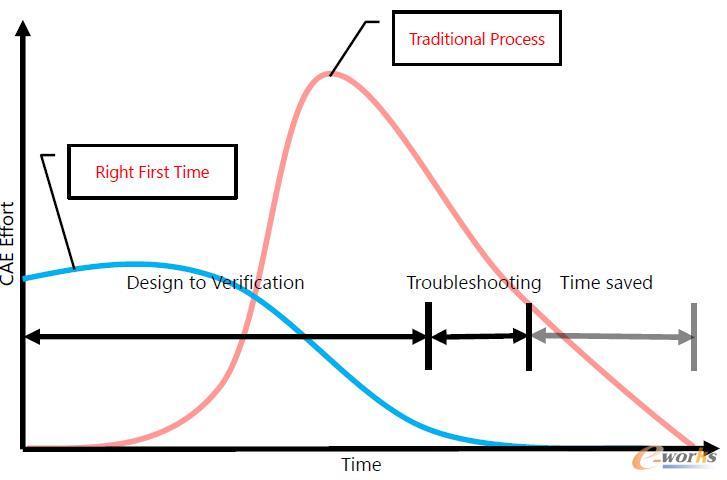 "Romax解决方案可以帮助企业实现""首次即正确""的目标"
