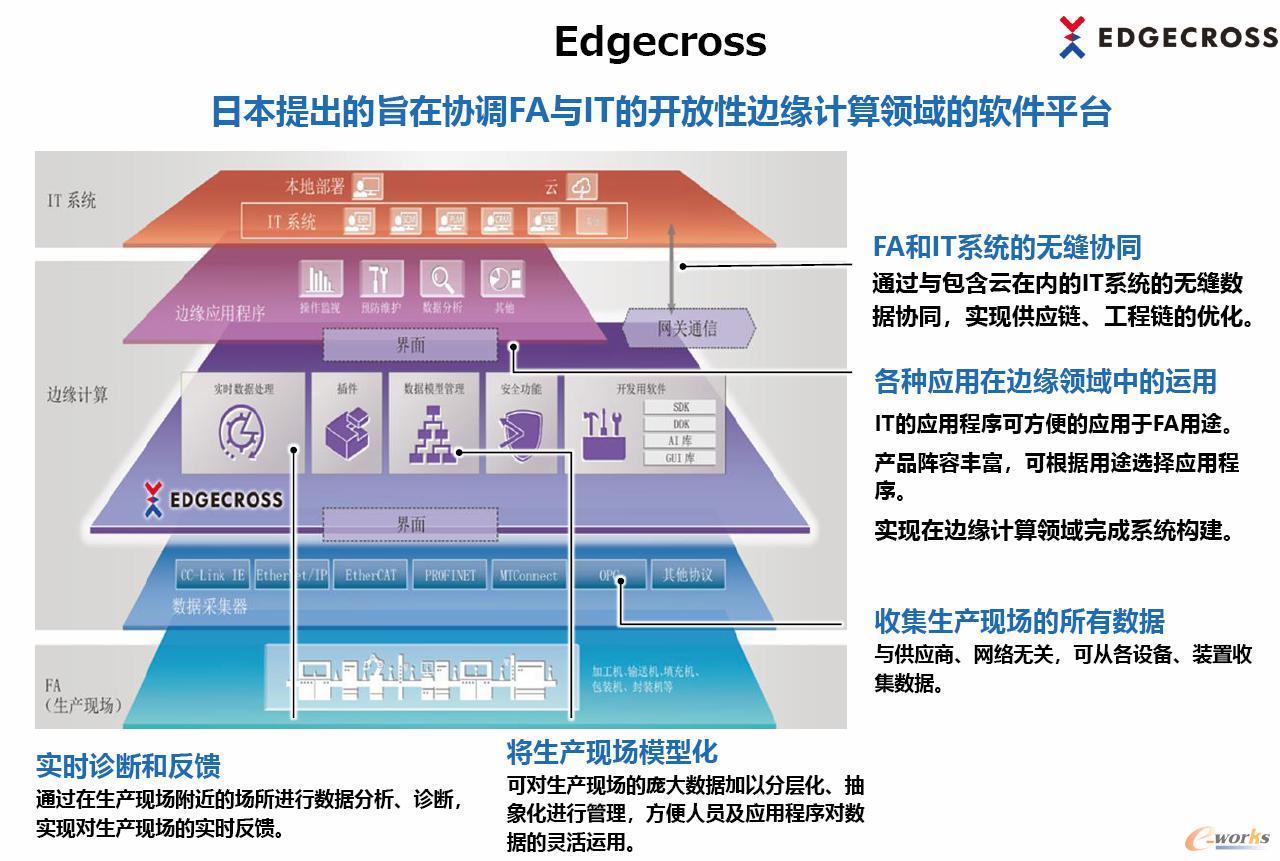 Edgecross的边缘计算技术应用于e-F@ctory解决方案