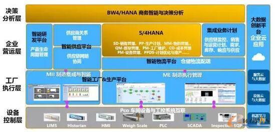 SAP智能制造系统框架