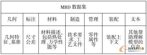 MBD模型中所含数据集