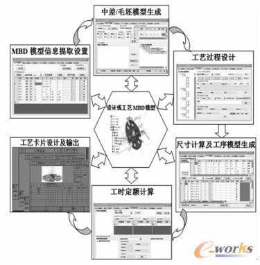 三维工艺设计系统框架