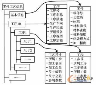 工艺信息组织结构