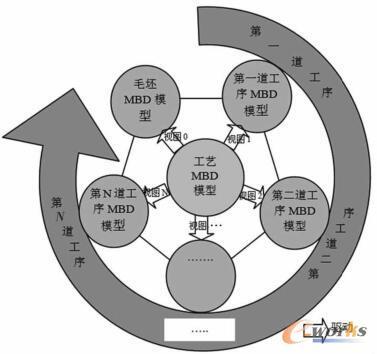 工艺MBD模型驱动生成工序MBD模型