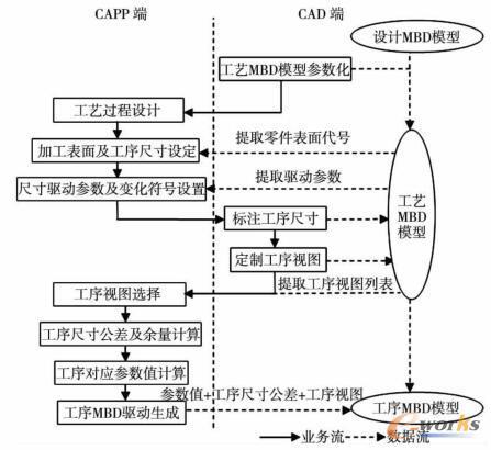 生成工序MBD模型的三维工艺设计流程