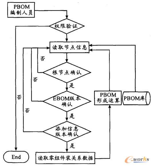 PBOM生成流程