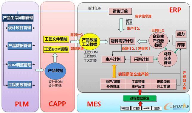 产品数据管理架构图