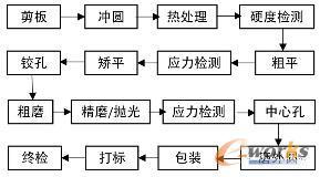 圆锯片生产工艺流程