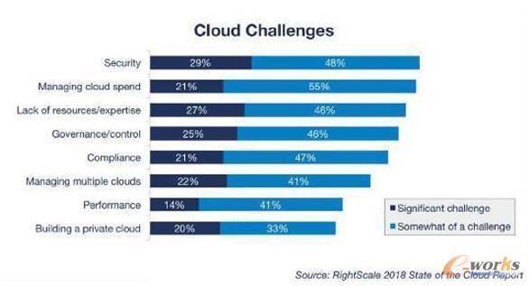 RightScale 2018云状态报告
