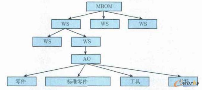 产品装配的结构和顺序