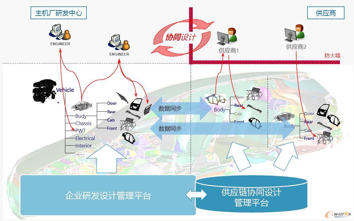 产品协同设计交互应用管理平台
