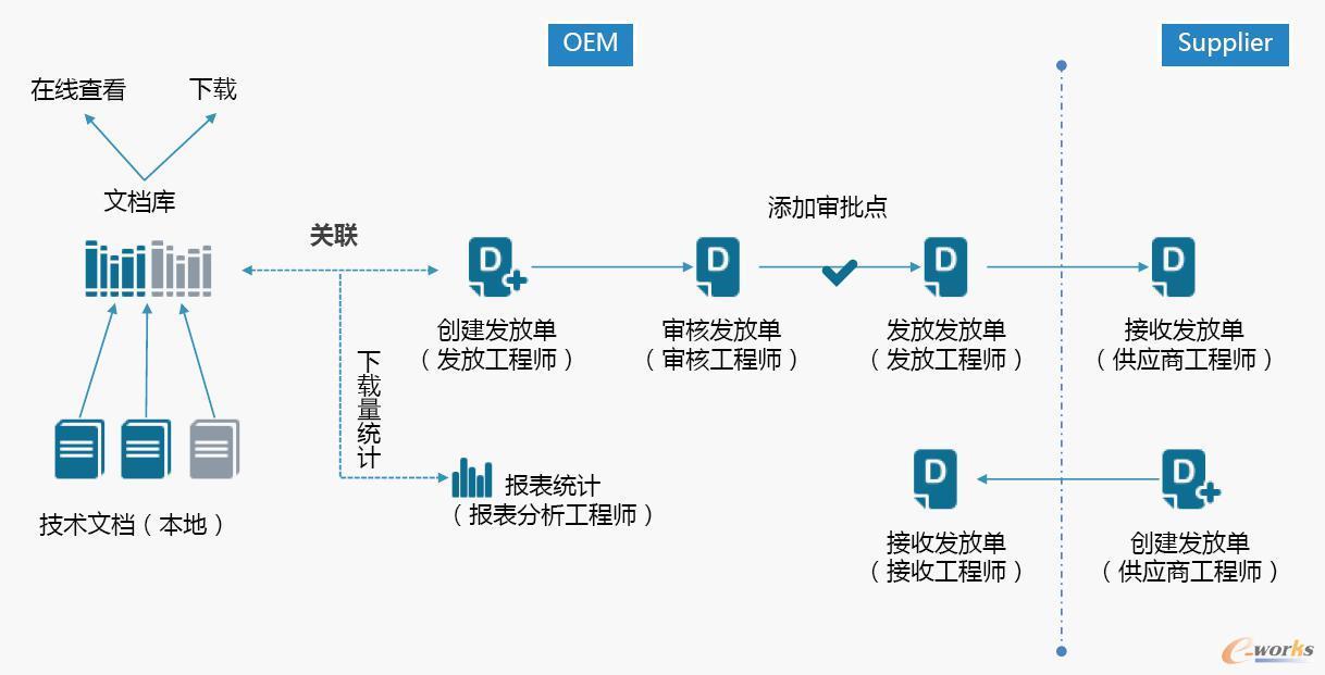 供应商协同设计数据通知单交互方案