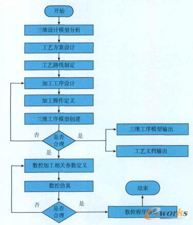 面向MBD的数控加工工艺业务流程