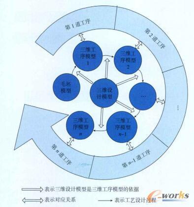 三维设计模型、三维工序模型、毛坯模型以及工序的关系