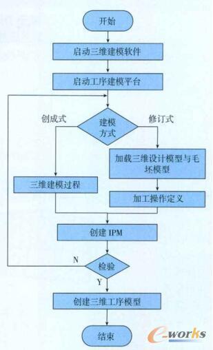 三维工序模型建立流程