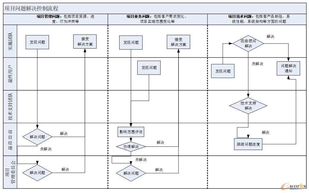项目问题解决控制流程图