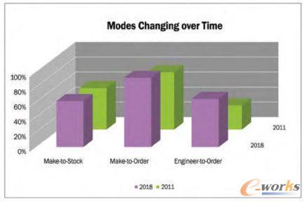 业务模式衍变趋势