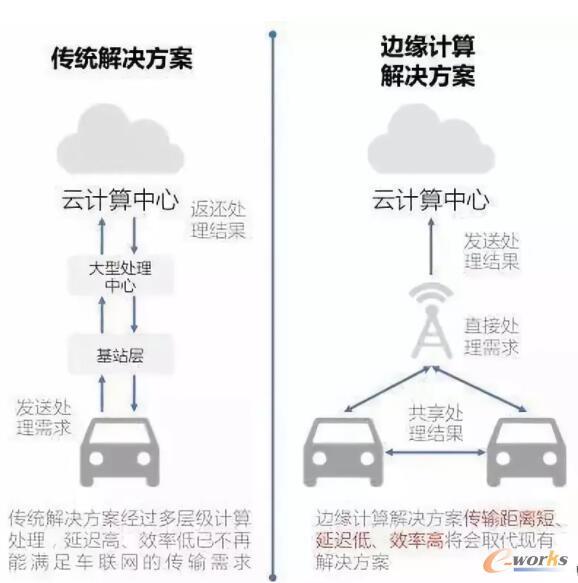 边缘计算在车联网的应用