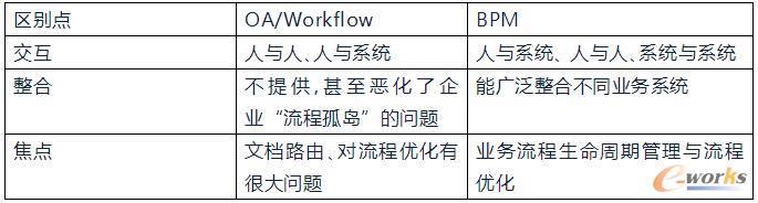 BPM与Workflow主要区别