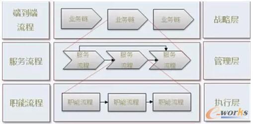 端到端流程架构的三个层次