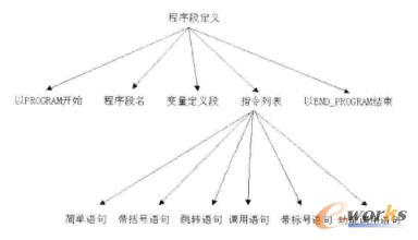 梯形图转换指令构成形式