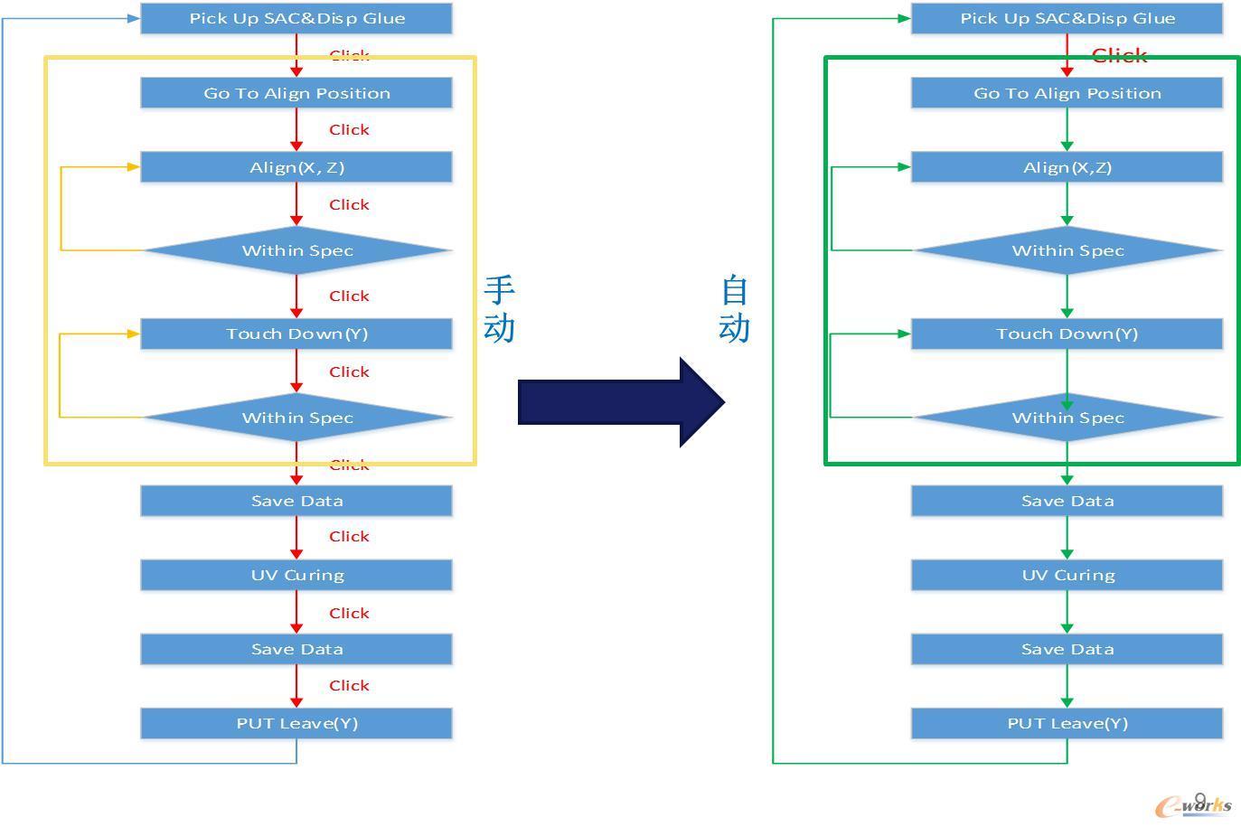 以SAC机台为例的自动化设计方案