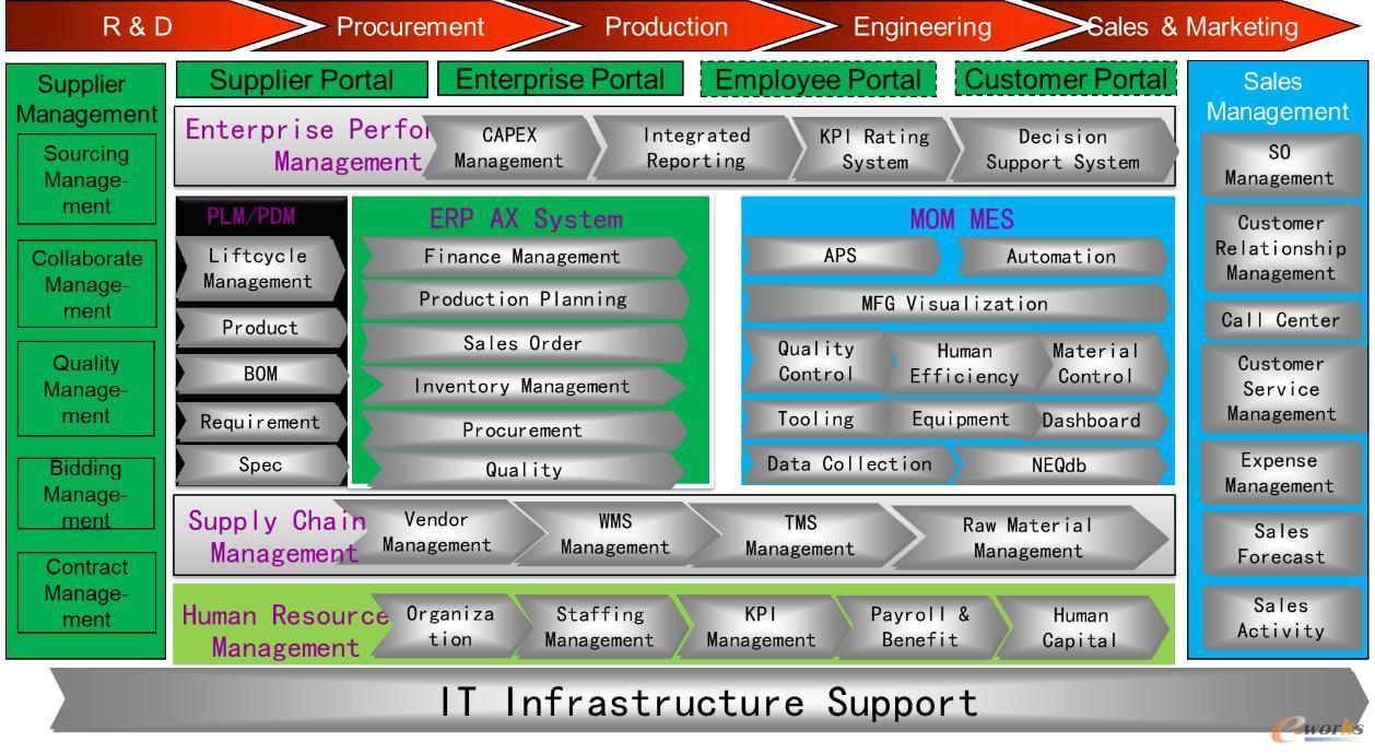 信息化总体架构
