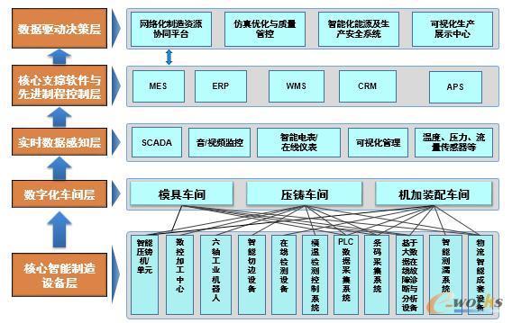 关键压铸件及模具数字化工厂总体架构图