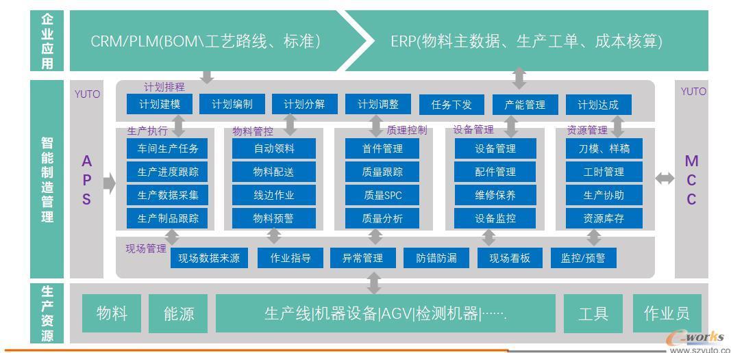 苏州裕同智能制造管理系统框架