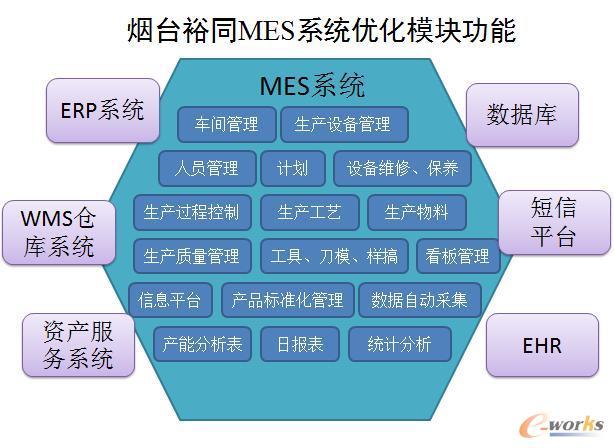 烟台裕同MES系统优化模块功能