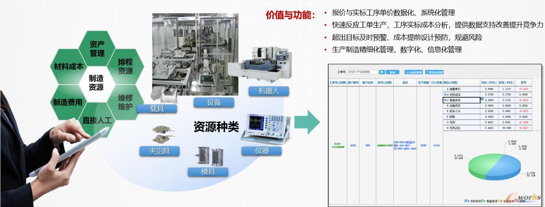 工单产品利润系统