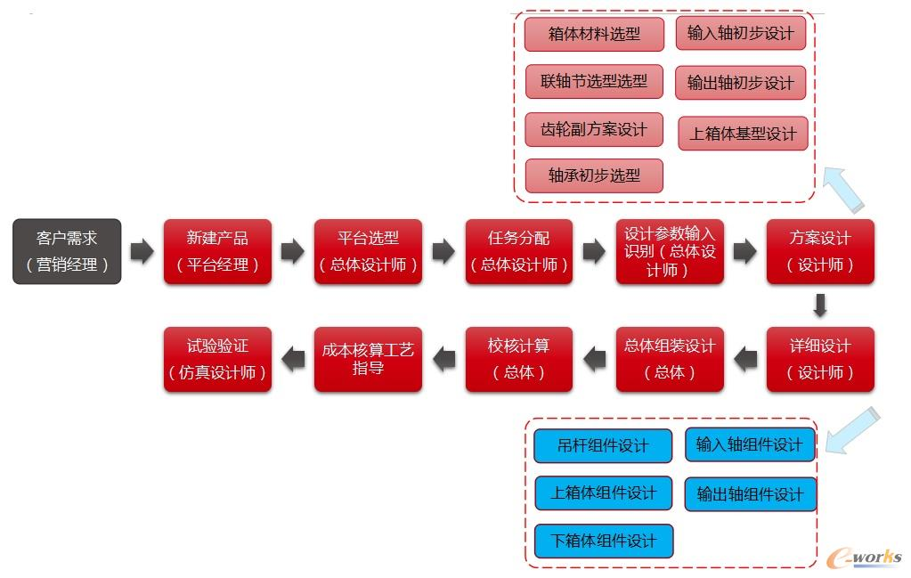 中车戚墅堰研发设计流程