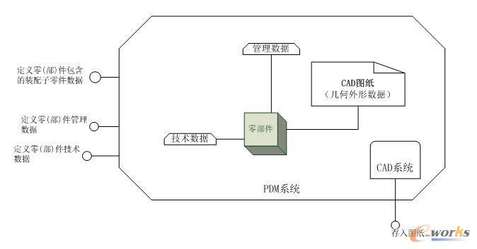 系统设计模型