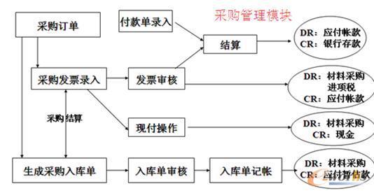采购管理模块流程图