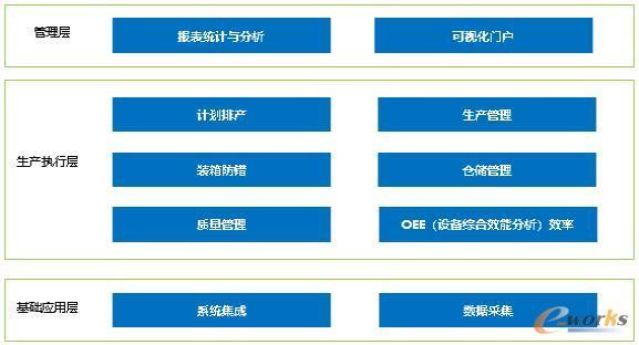 项目系统模块分布图