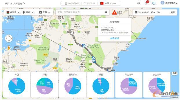出口机车远程监测与故障诊断