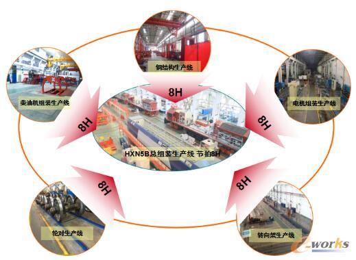 新造机车全产品链工位制节拍化制造