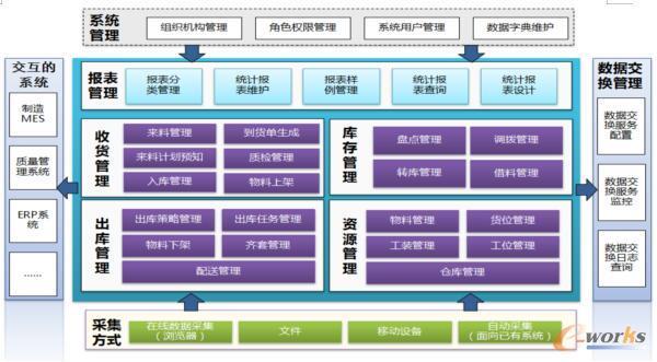 WMS系统结构图