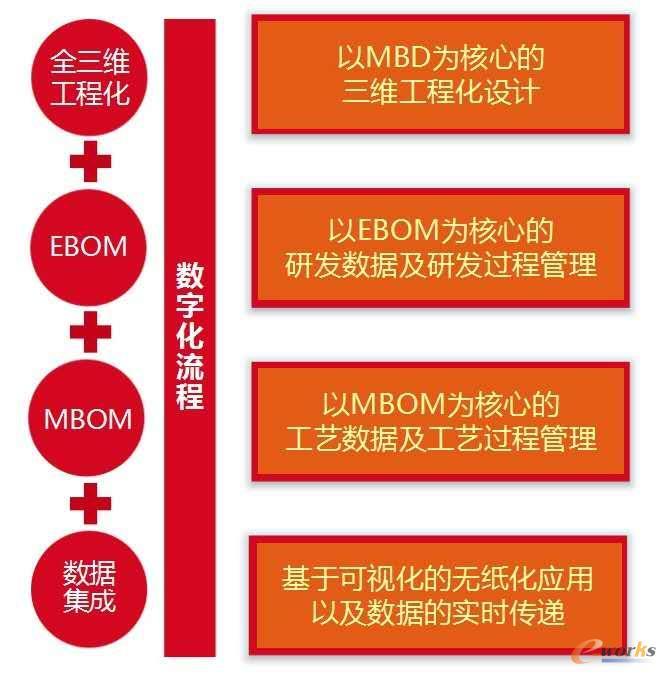 基于MBD的全三维工程化应用