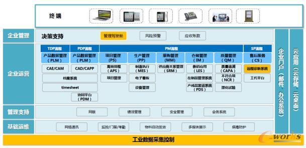 上海电气发电机厂现有信息化框架