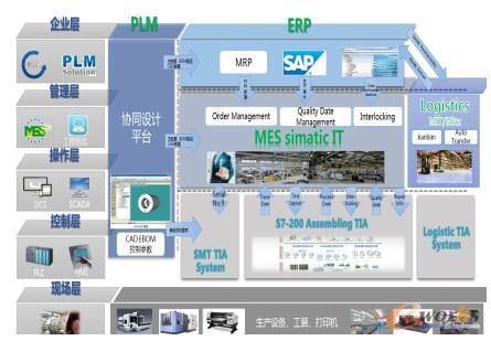 上海电气发电机厂现有现有应用系统情况