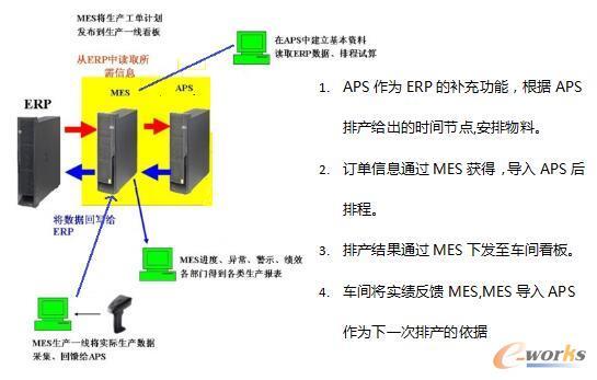APS、ERP、MES数据流程