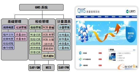QMS功能图