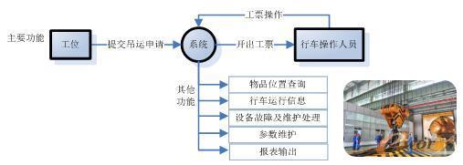 LMS流程图